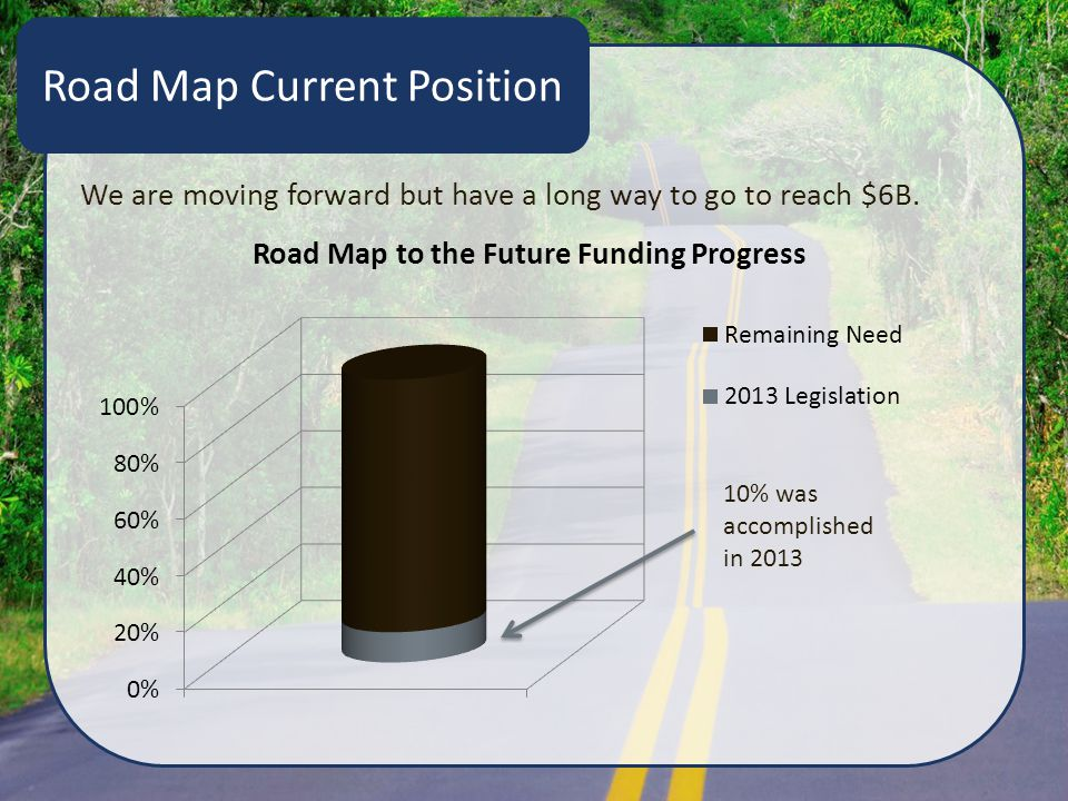 Road Map Current Position We are moving forward but have a long way to go to reach $6B.