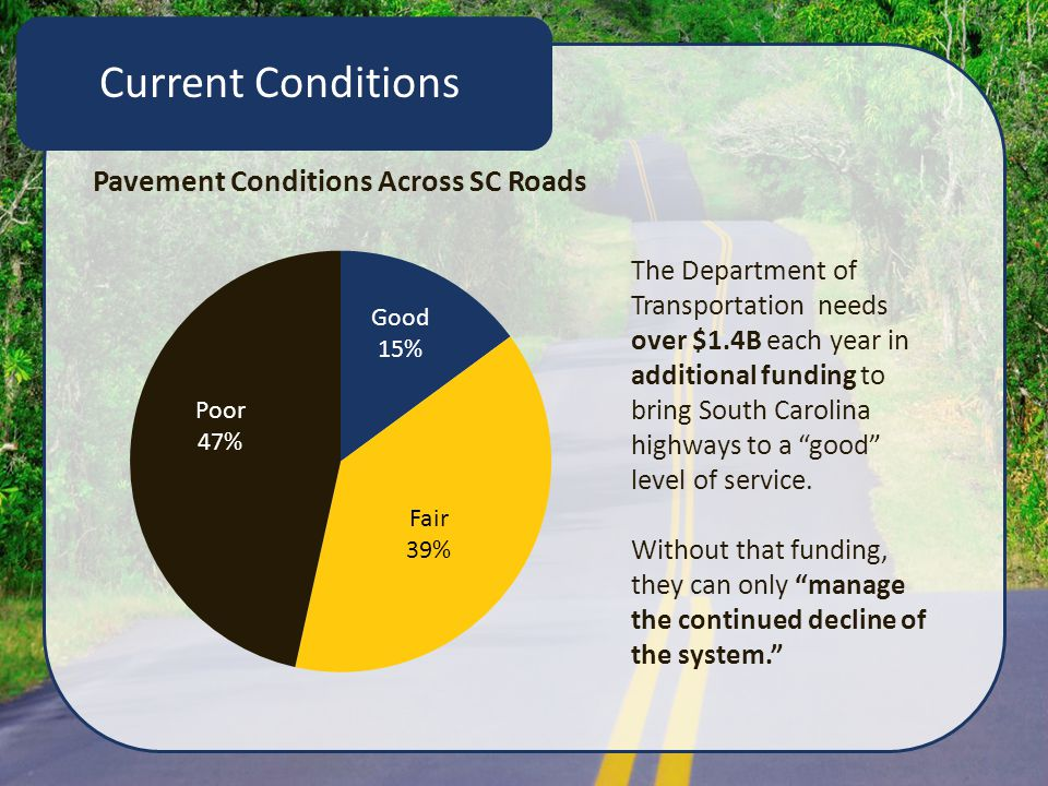 2013-14 Comparison of SC Pavement Conditions 2013 Pavement Conditions 2014 Pavement Conditions Without increased funding, the system will continue to rapidly decline