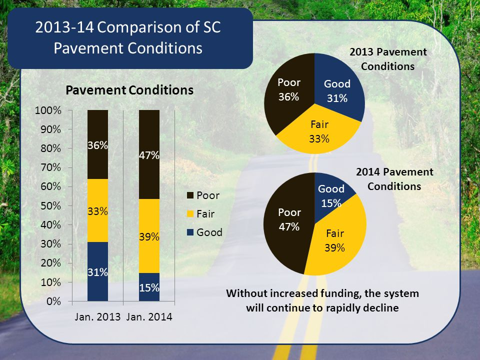 2013-14 Comparison of SC Pavement Conditions 2013 Pavement Conditions 2014 Pavement Conditions Without increased funding, the system will continue to