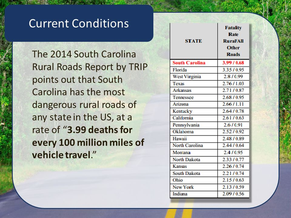 Current Conditions The 2014 South Carolina Rural Roads Report by TRIP points out that South Carolina has the most dangerous rural roads of any state in the US, at a rate of 3.99 deaths for every 100 million miles of vehicle travel.