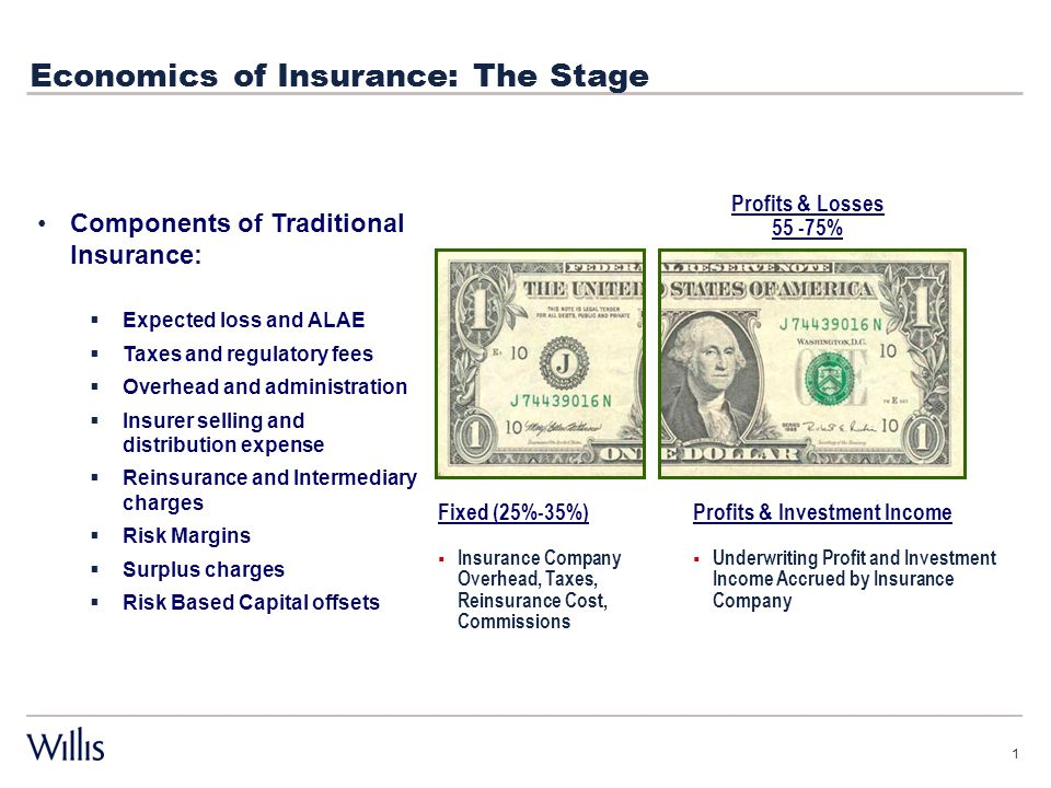 Economics of Insurance: The Stage 1 Fixed (25%-35%)  Insurance Company Overhead, Taxes, Reinsurance Cost, Commissions Profits & Investment Income  Underwriting Profit and Investment Income Accrued by Insurance Company Profits & Losses 55 -75% Components of Traditional Insurance:  Expected loss and ALAE  Taxes and regulatory fees  Overhead and administration  Insurer selling and distribution expense  Reinsurance and Intermediary charges  Risk Margins  Surplus charges  Risk Based Capital offsets
