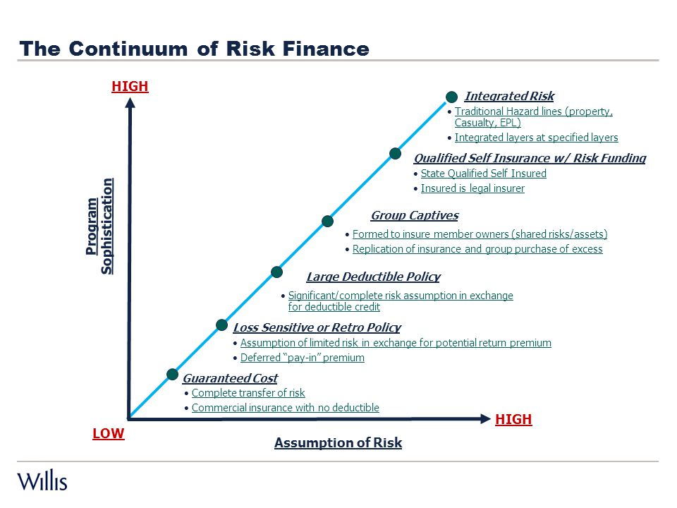The Continuum of Risk Finance HIGH LOW Program Sophistication HIGH Assumption of Risk Guaranteed Cost Loss Sensitive or Retro Policy Large Deductible Policy Complete transfer of risk Commercial insurance with no deductible Assumption of limited risk in exchange for potential return premium Deferred pay-in premium Significant/complete risk assumption in exchange for deductible credit Integrated Risk Qualified Self Insurance w/ Risk Funding State Qualified Self Insured Insured is legal insurer Traditional Hazard lines (property, Casualty, EPL) Integrated layers at specified layers Group Captives Formed to insure member owners (shared risks/assets) Replication of insurance and group purchase of excess