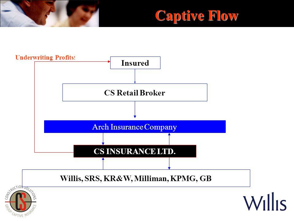 Insured CS INSURANCE LTD. Captive Flow CS Retail Broker Arch Insurance Company Willis, SRS, KR&W, Milliman, KPMG, GB Underwriting Profits !