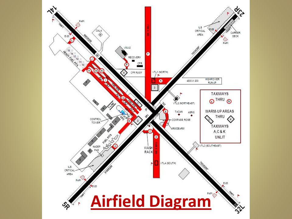Airfield Diagram