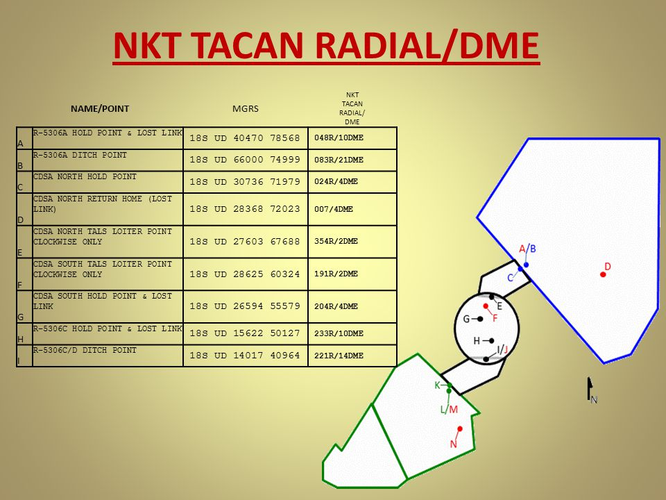 NKT TACAN RADIAL/DME NAME/POINTMGRS NKT TACAN RADIAL/ DME A R-5306A HOLD POINT & LOST LINK 18S UD 40470 78568 048R/10DME B R-5306A DITCH POINT 18S UD
