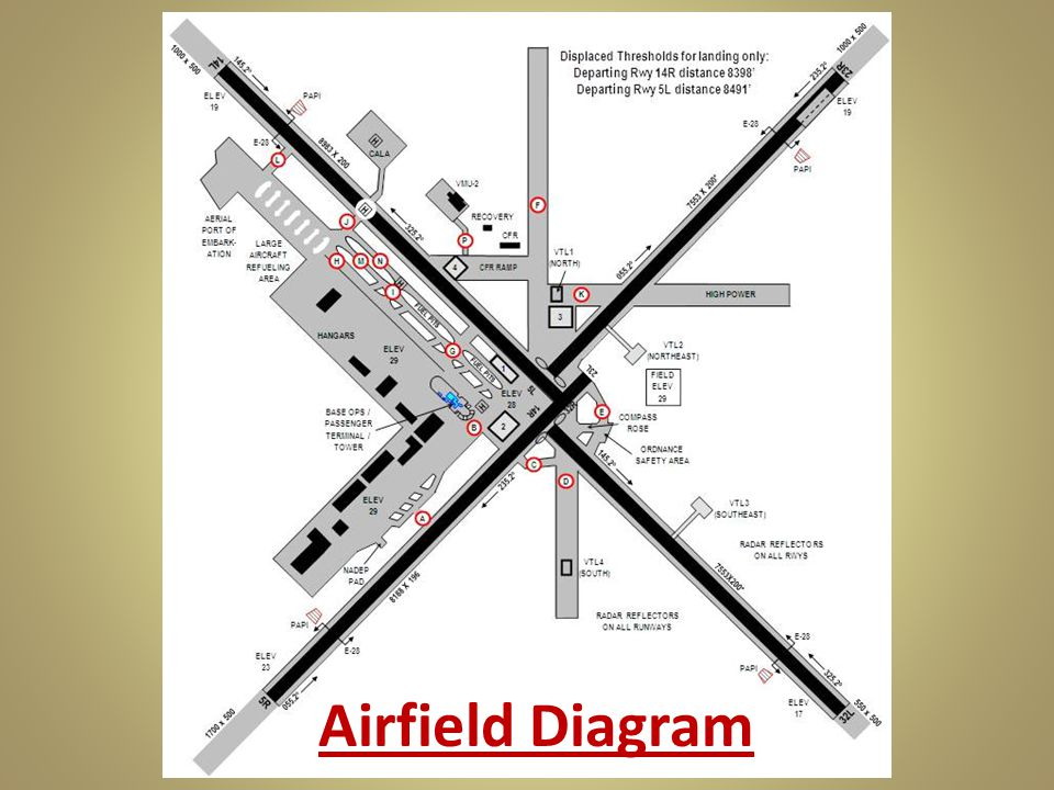 Taxiway Information