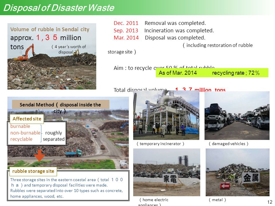 Dec. 2011 Removal was completed. Sep. 2013 Incineration was completed.