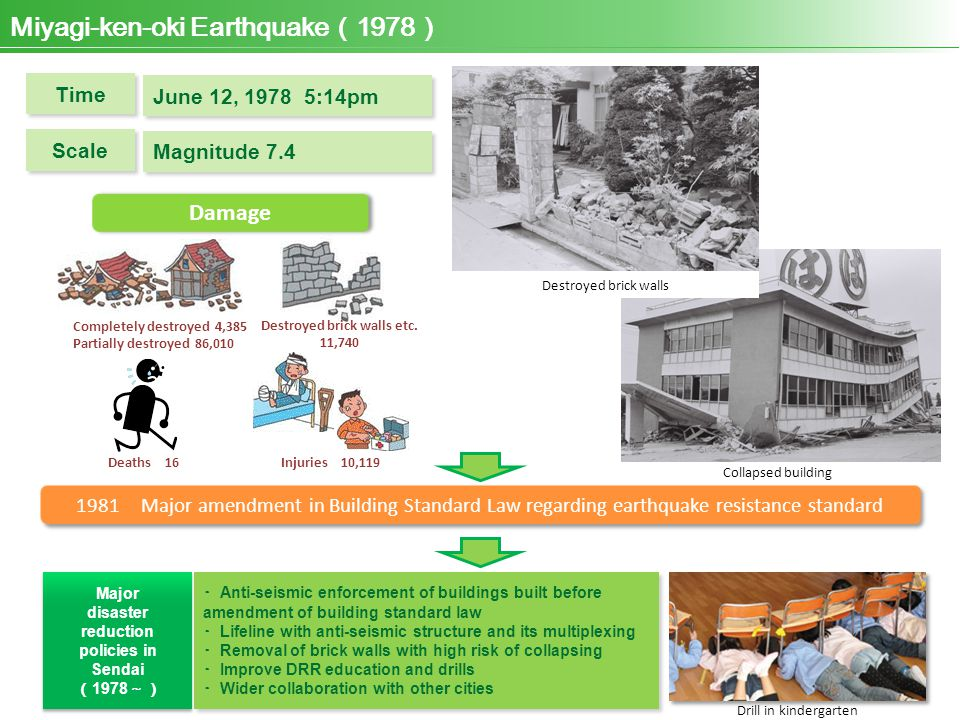 Miyagi-ken-oki Earthquake ( 1978 ) Completely destroyed 4,385 Partially destroyed 86,010 Deaths 16 Destroyed brick walls etc.