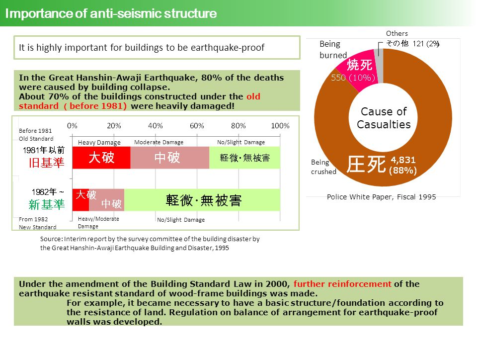 Importance of anti-seismic structure In the Great Hanshin-Awaji Earthquake, 80% of the deaths were caused by building collapse.