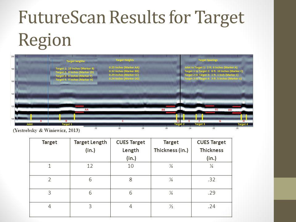 FutureScan Results for Target Region Target Target Length (in.) CUES Target Length (in.) Target Thickness (in.) CUES Target Thickness (in.) 11210¼¼ 268¼.32 366¼.29 434½.24 (Yestrebsky & Winiewicz, 2013)