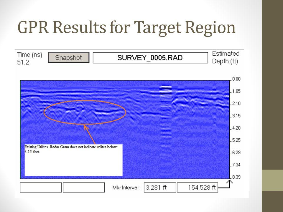 GPR Results for Target Region