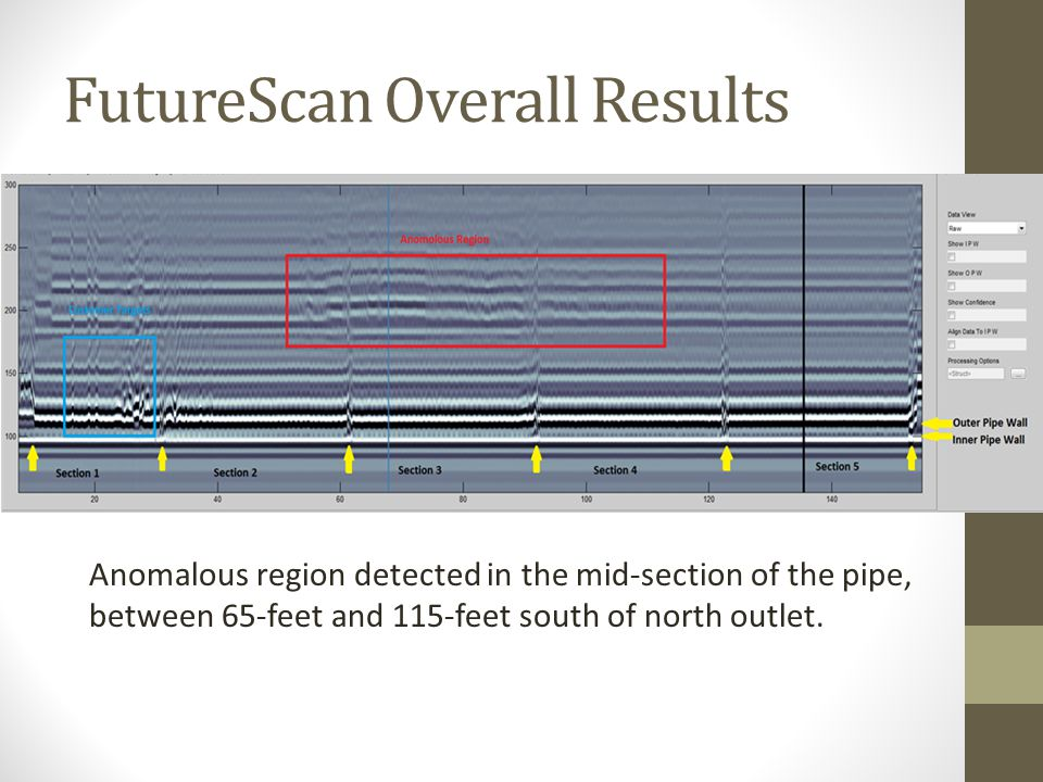 FutureScan Overall Results Anomalous region detected in the mid-section of the pipe, between 65-feet and 115-feet south of north outlet.