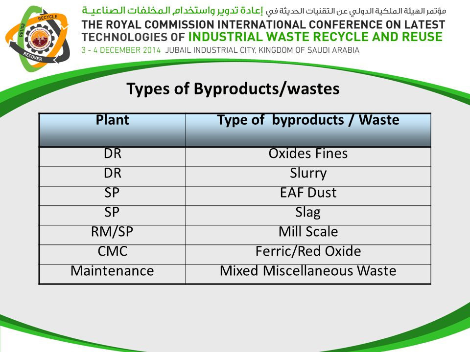 Types of Byproducts/wastes PlantType of byproducts / Waste DROxides Fines DRSlurry SPEAF Dust SPSlag RM/SPMill Scale CMCFerric/Red Oxide MaintenanceMixed Miscellaneous Waste