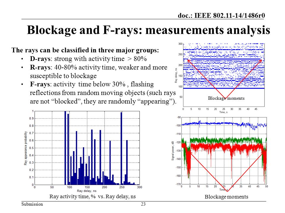 Submission doc.: IEEE 802.11-14/1486r0 Blockage and F-rays: measurements analysis 23 Blockage moments Blockage moments The rays can be classified in t