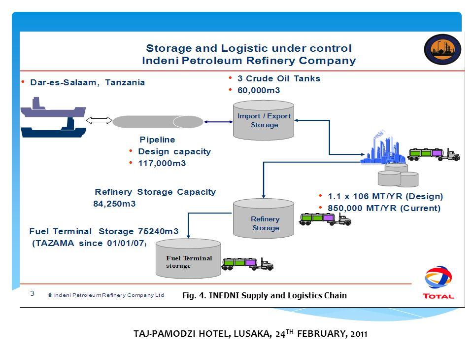 TAJ-PAMODZI HOTEL, LUSAKA, 24 TH FEBRUARY, 2011 Fig. 4. INEDNI Supply and Logistics Chain