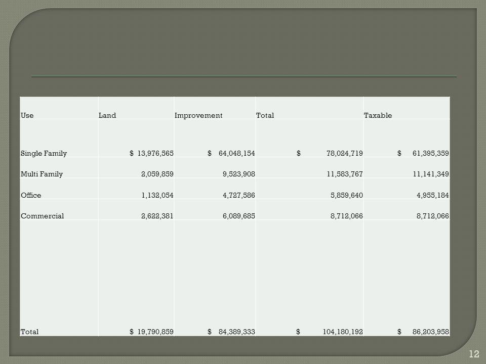UseLandImprovementTotalTaxable Single Family $ 13,976,565 $ 64,048,154 $ 78,024,719 $ 61,395,359 Multi Family2,059,8599,523,90811,583,76711,141,349 Of