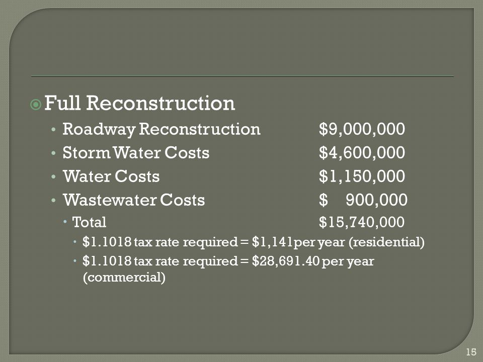  Full Reconstruction Roadway Reconstruction$9,000,000 Storm Water Costs$4,600,000 Water Costs$1,150,000 Wastewater Costs$ 900,000  Total $15,740,000  $1.1018 tax rate required = $1,141per year (residential)  $1.1018 tax rate required = $28,691.40 per year (commercial) 15