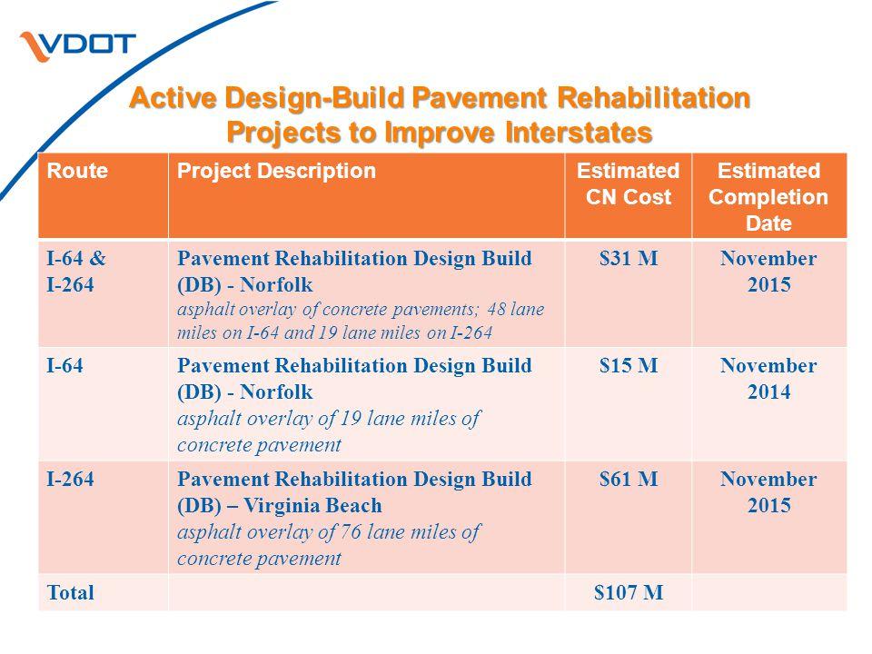 I-64 and I-264 Pavement Rehabilitation Project Scope