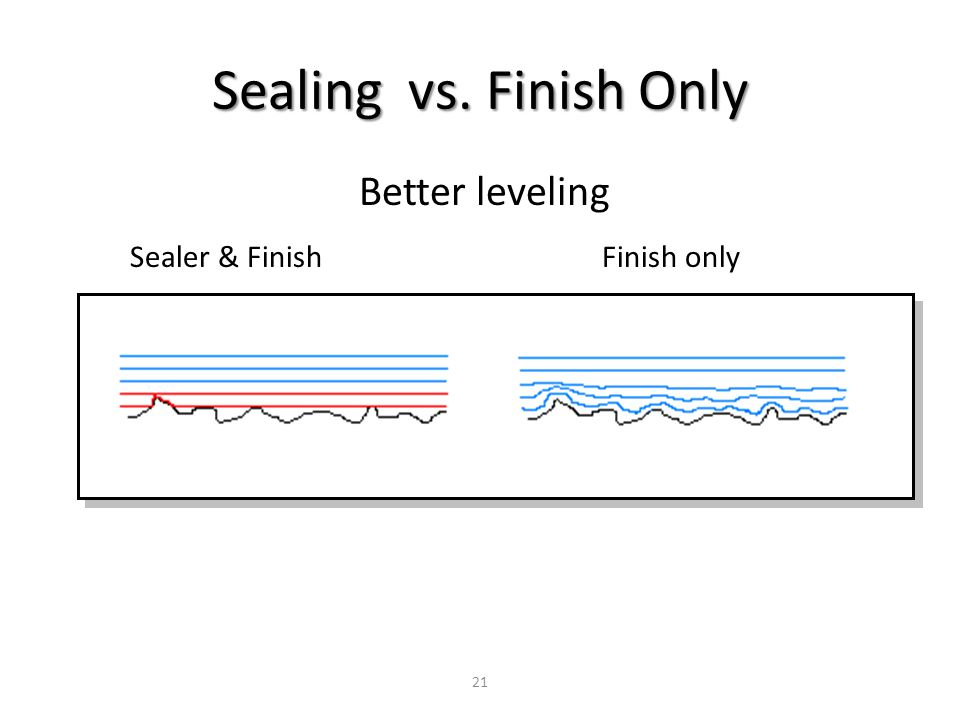 Better leveling Sealer & Finish Finish only Sealing vs. Finish Only 21