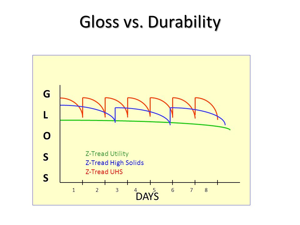 12 3 4 5 6 7 8 12 3 4 5 6 7 8 GLOSS DAYS Gloss vs.