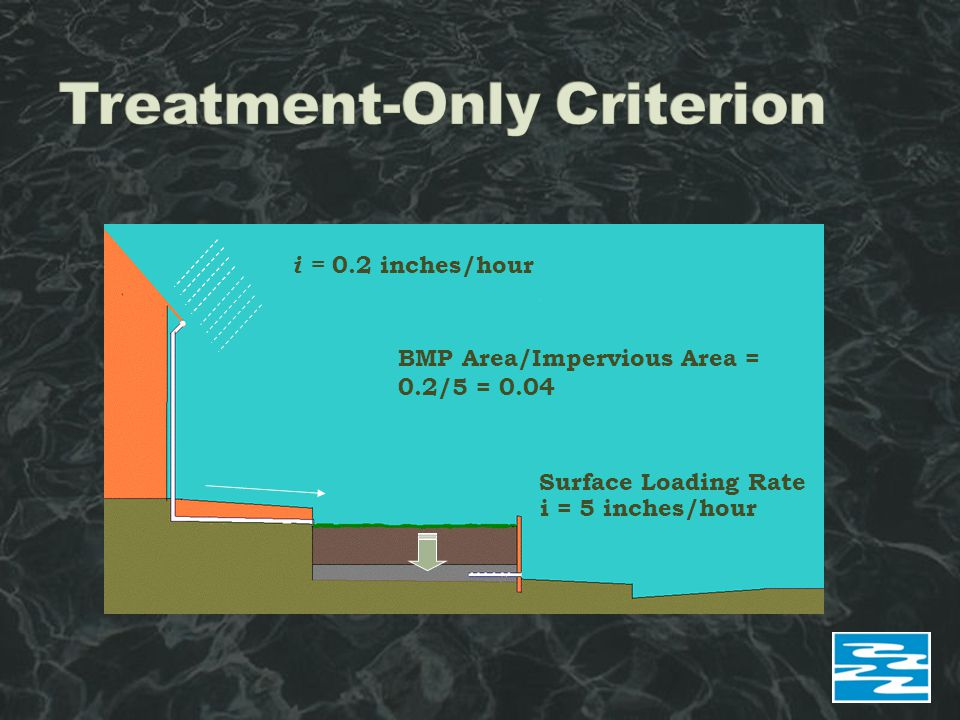 Surface Loading Rate i = 0.2 inches/hour i = 5 inches/hour BMP Area/Impervious Area = 0.2/5 = 0.04
