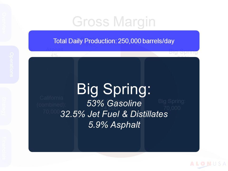 Gross Margin Overview Strategy Financials Operations Total Daily Production: 250,000 barrels/day California (combined): 70,000 Krotz Springs: 74,000 Big Spring: 70,000 Big Spring: 53% Gasoline 32.5% Jet Fuel & Distillates 5.9% Asphalt