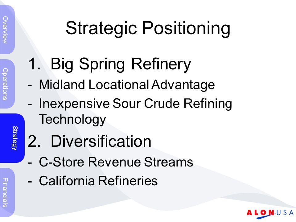 Strategic Positioning 1.