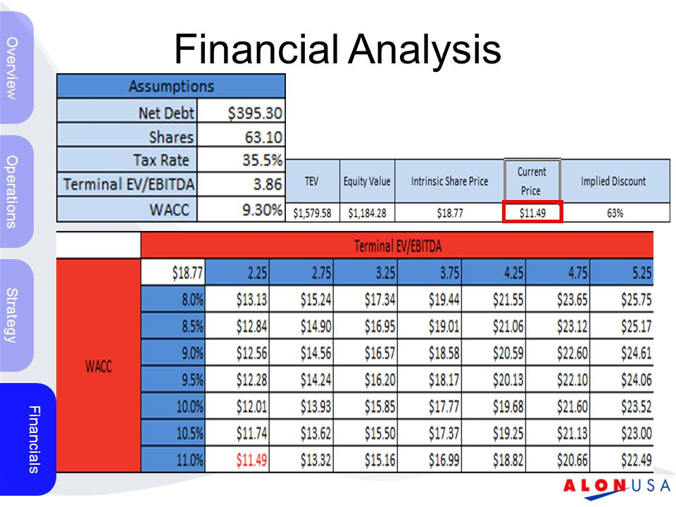 Financial Analysis Overview Operations Strategy Financials
