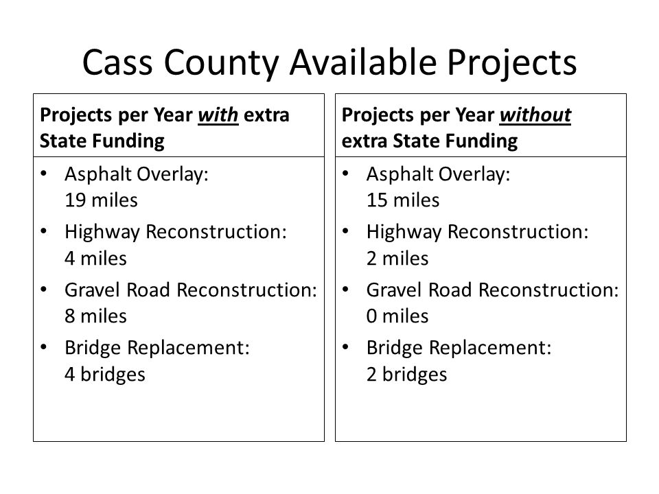 Cass County Available Projects Projects per Year with extra State Funding Asphalt Overlay: 19 miles Highway Reconstruction: 4 miles Gravel Road Reconstruction: 8 miles Bridge Replacement: 4 bridges Projects per Year without extra State Funding Asphalt Overlay: 15 miles Highway Reconstruction: 2 miles Gravel Road Reconstruction: 0 miles Bridge Replacement: 2 bridges