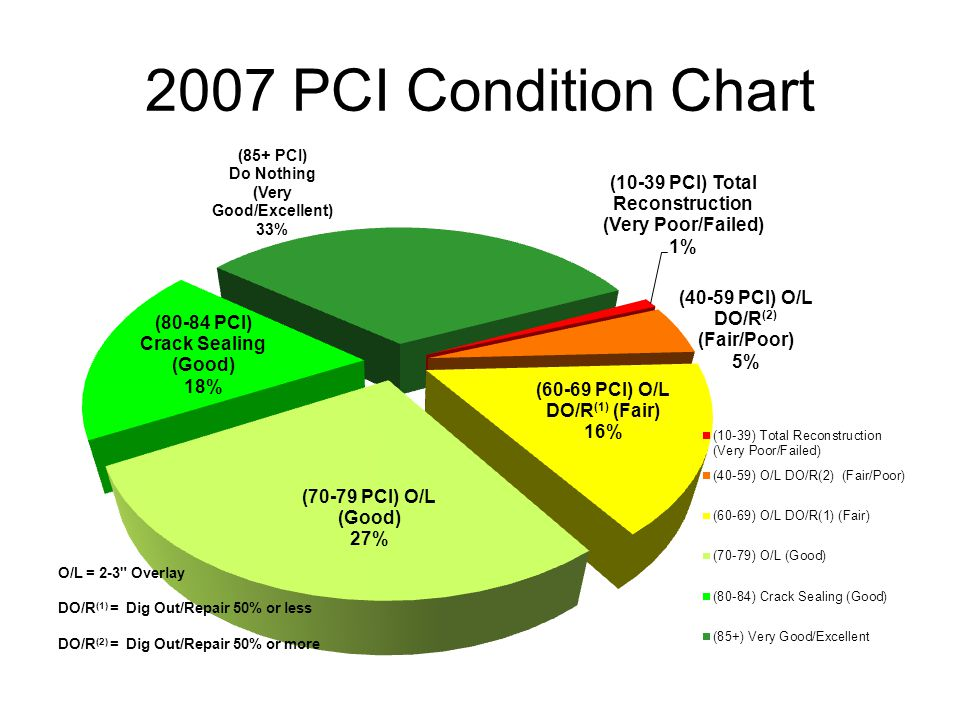 2007 PCI Condition Chart