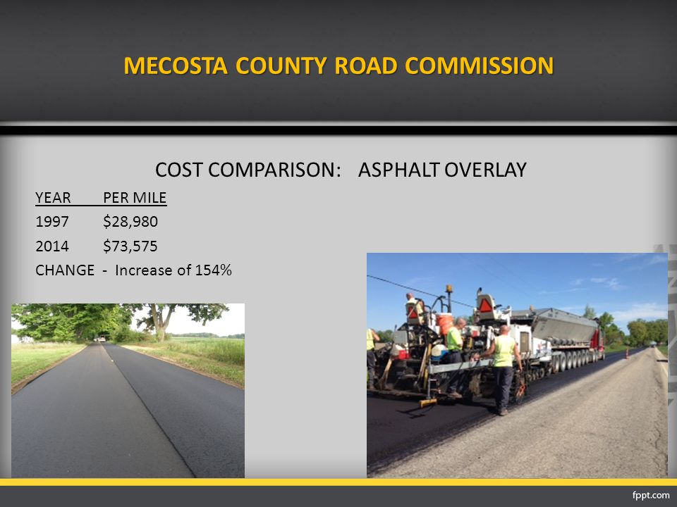 MECOSTA COUNTY ROAD COMMISSION COST COMPARISON:ASPHALT OVERLAY YEARPER MILE 1997$28,980 2014$73,575 CHANGE - Increase of 154%