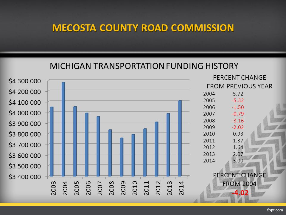 MECOSTA COUNTY ROAD COMMISSION MICHIGAN TRANSPORTATION FUNDING HISTORY PERCENT CHANGE FROM PREVIOUS YEAR 2004 5.72 2005-5.32 2006-1.50 2007-0.79 2008-3.16 2009-2.02 2010 0.93 2011 1.37 2012 1.64 2013 2.07 2014 3.00 PERCENT CHANGE FROM 2004 -4.02