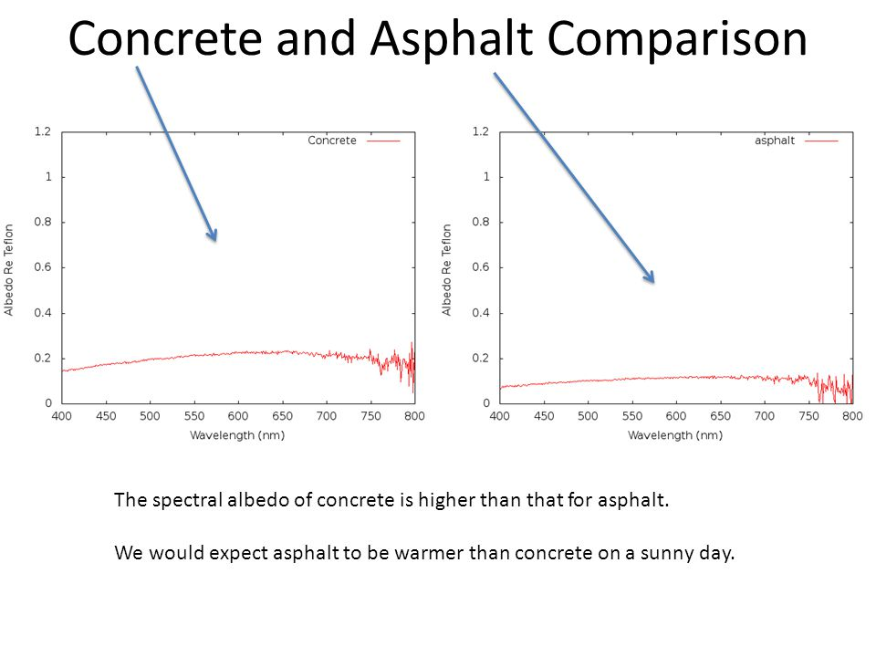 Concrete and Asphalt Comparison The spectral albedo of concrete is higher than that for asphalt.