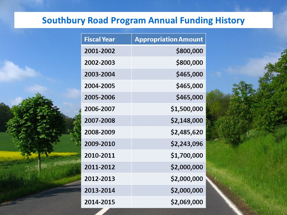 Southbury Road Program Annual Funding History Fiscal YearAppropriation Amount 2001-2002$800,000 2002-2003$800,000 2003-2004$465,000 2004-2005$465,000