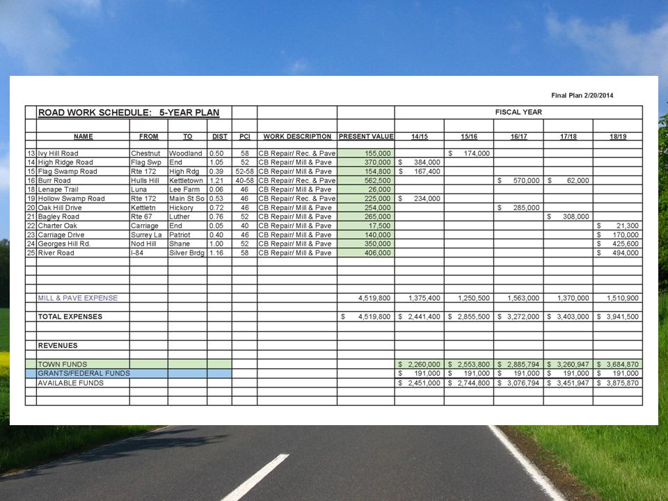 ROAD WORK CARRIED INTO 2014 CONSTRUCTION SEASON