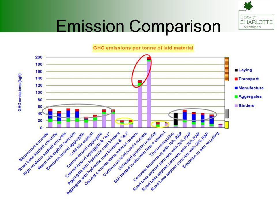 Emission Comparison