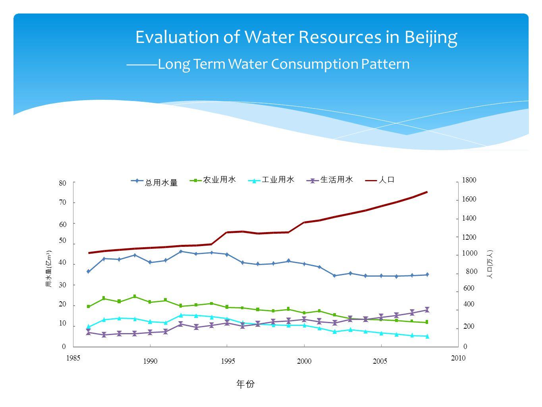 0 200 400 600 1000 40 800 1200 1400 1600 1800 0 1010 2020 3030 5050 6060 7070 8080 1985 1990199520002005 2010 人口 ( 万人 ) 用水量 ( 亿 m 3 ) 总用水量 农业用水工业用水生活用水人口 Evaluation of Water Resources in Beijing ——Long Term Water Consumption Pattern 年份