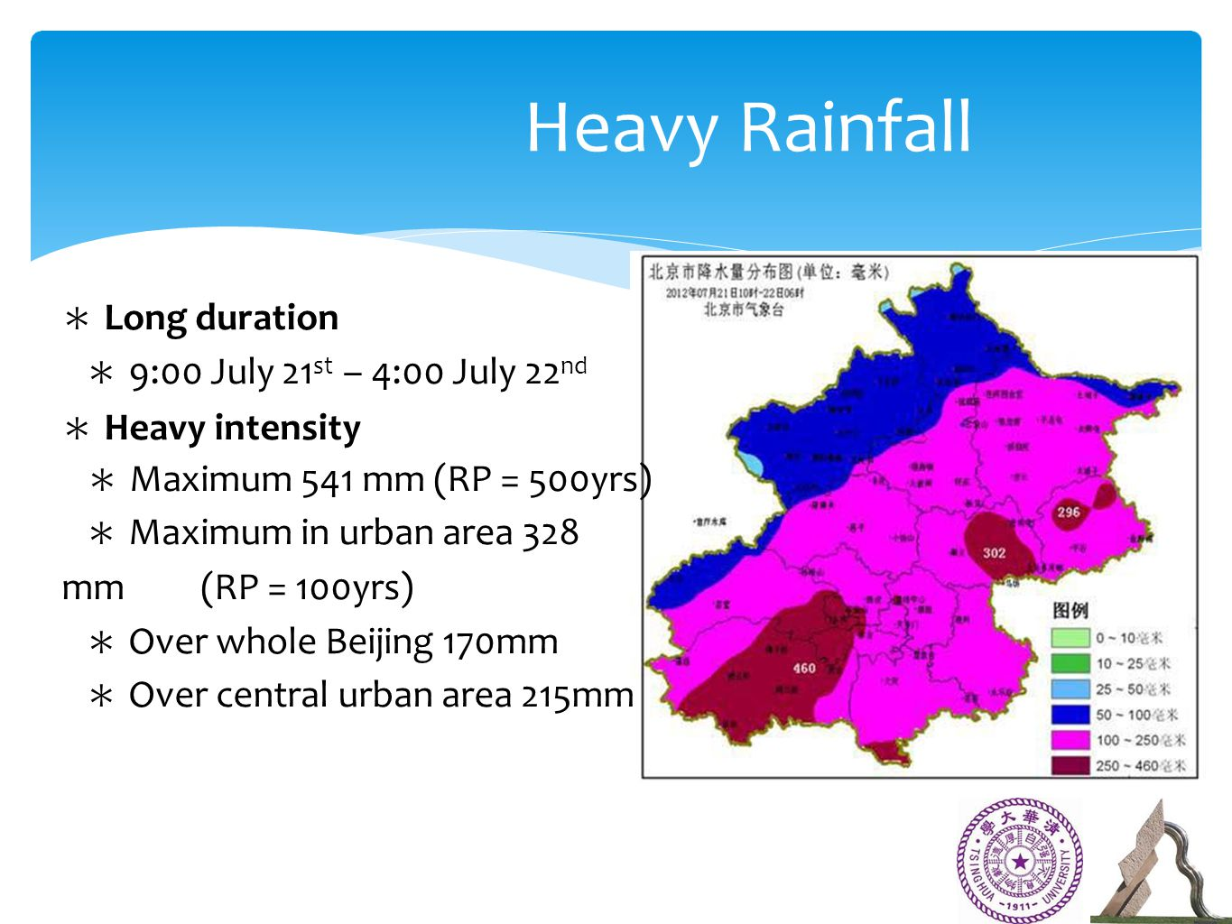 ∗ Long duration ∗ 9:00 July 21 st – 4:00 July 22 nd ∗ Heavy intensity ∗ Maximum 541 mm (RP = 500yrs) ∗ Maximum in urban area 328 mm (RP = 100yrs) ∗ Over whole Beijing 170mm ∗ Over central urban area 215mm Heavy Rainfall