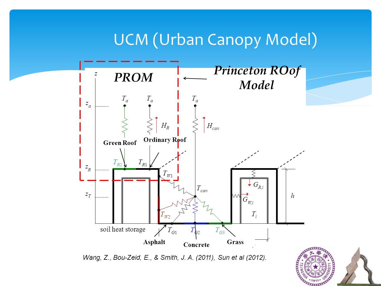 UCM (Urban Canopy Model) TR2TR1TR2TR1 zTzT soil heat storage r w TW2TW2 TG1TG2TG3TG1TG2TG3 TW1TW1 T can h G R,i G W,i TiTi Wang, Z., Bou-Zeid, E., & Smith, J.