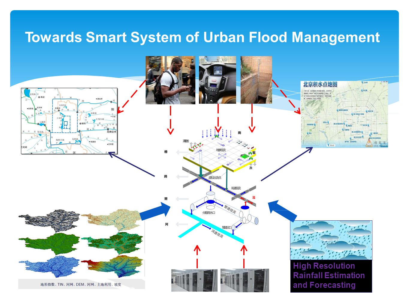 Towards Smart System of Urban Flood Management High Resolution Rainfall Estimation and Forecasting