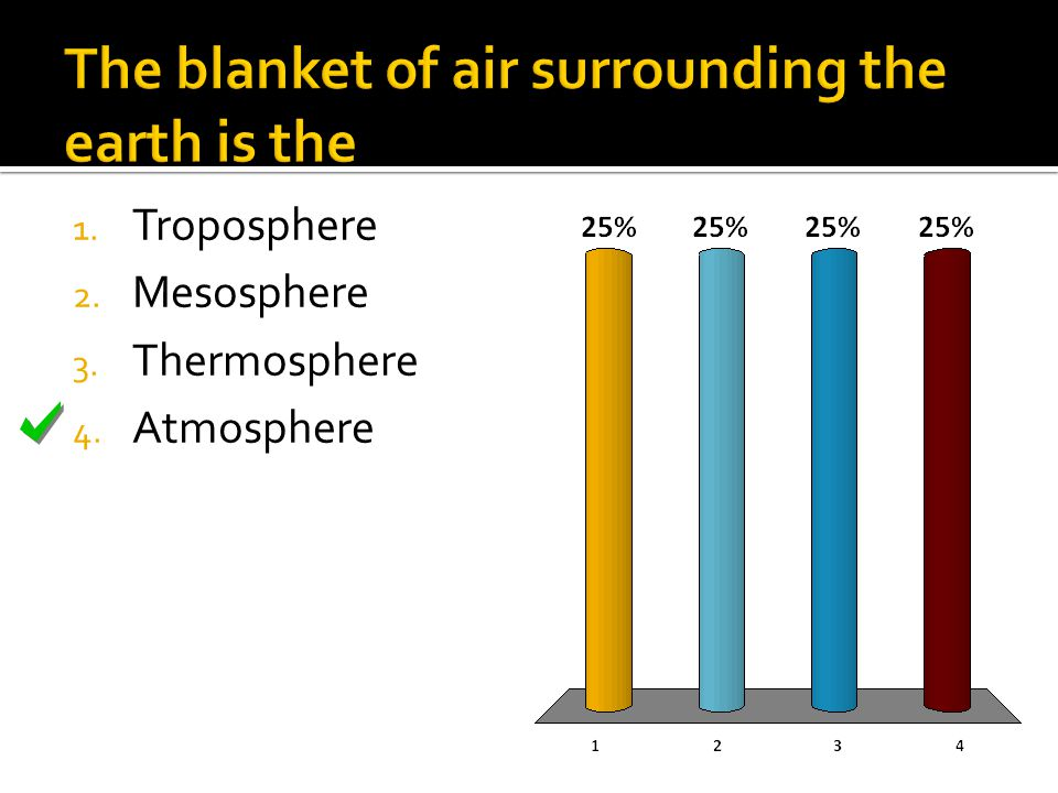 1. Troposphere 2. Mesosphere 3. Thermosphere 4. Atmosphere