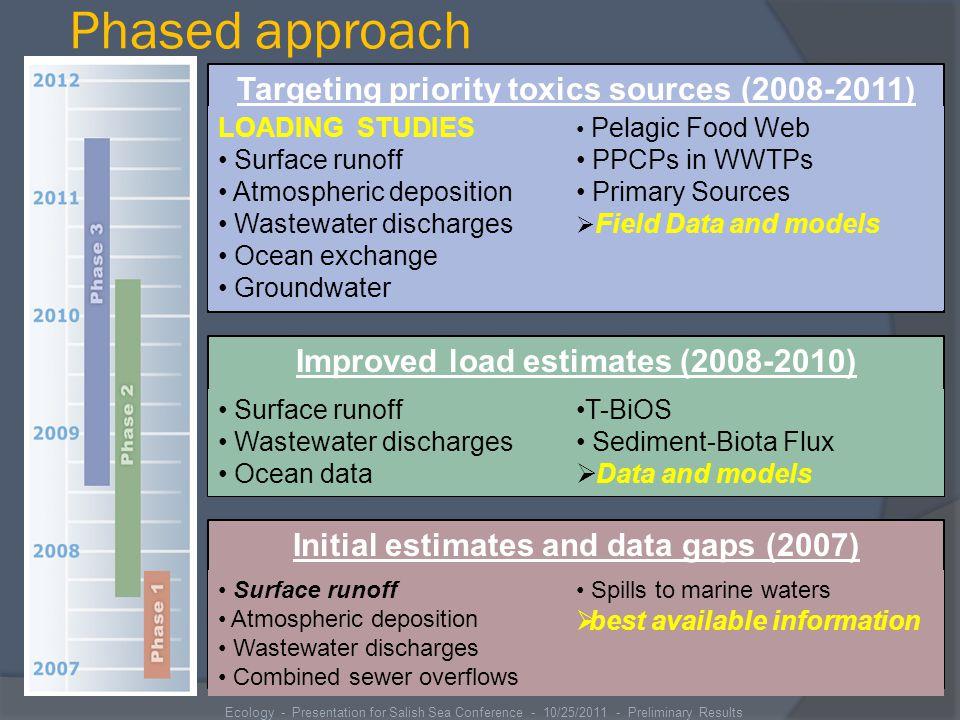 Hazard Evaluation – Priority 1 COCs Surface Water Sediments Tissue Residue Wildlife Human Health CopperArsenicPCBsMercuryPCBs MercuryCadmiumPCBsPCDD/Fs ZincCopperPCDD/FsDDT PCBsMercuryDDTPAHs DDTZincDEHP PCBs PAHs DEHP Ecology - Presentation for Salish Sea Conference - 10/25/2011 - Preliminary Results Not Analyzed: PBDEs Triclopyr Petroleum