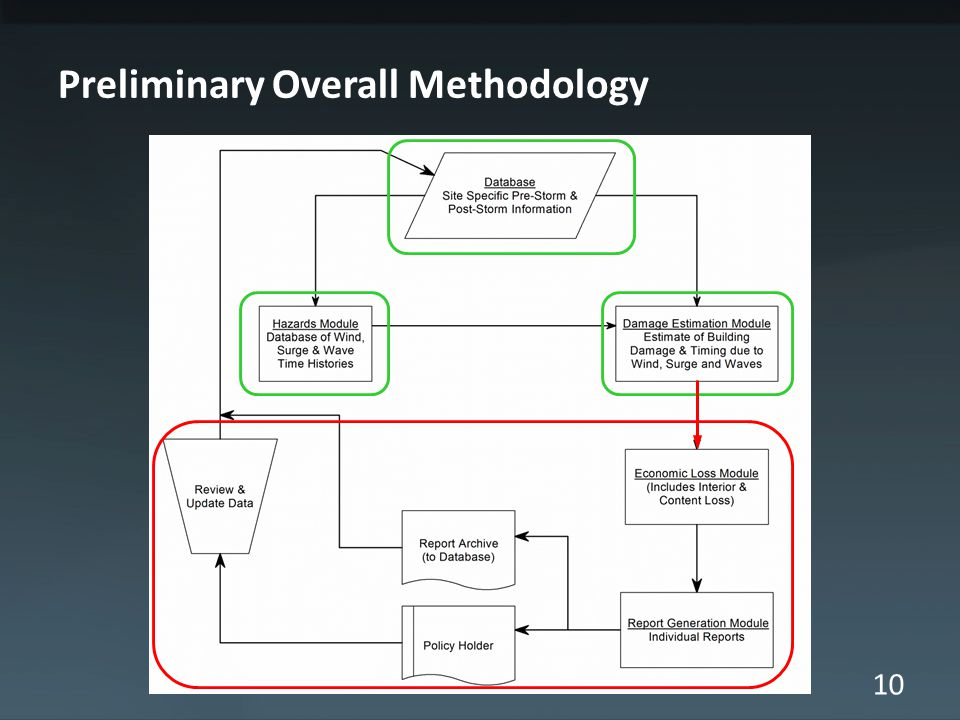 10 Preliminary Overall Methodology