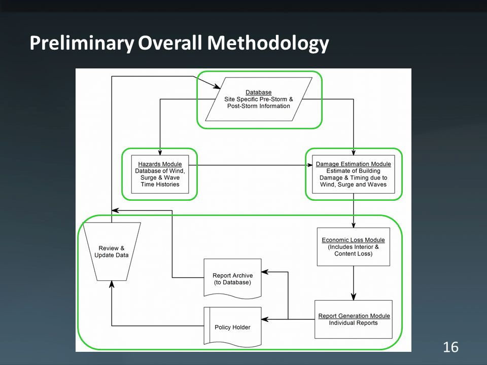 16 Preliminary Overall Methodology