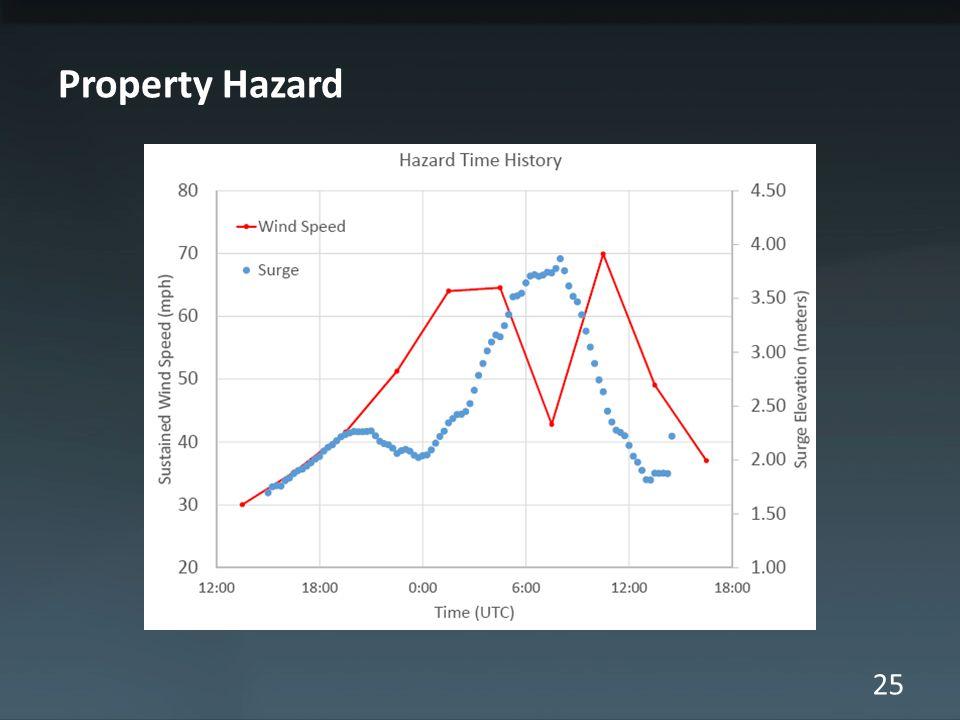 25 Property Hazard
