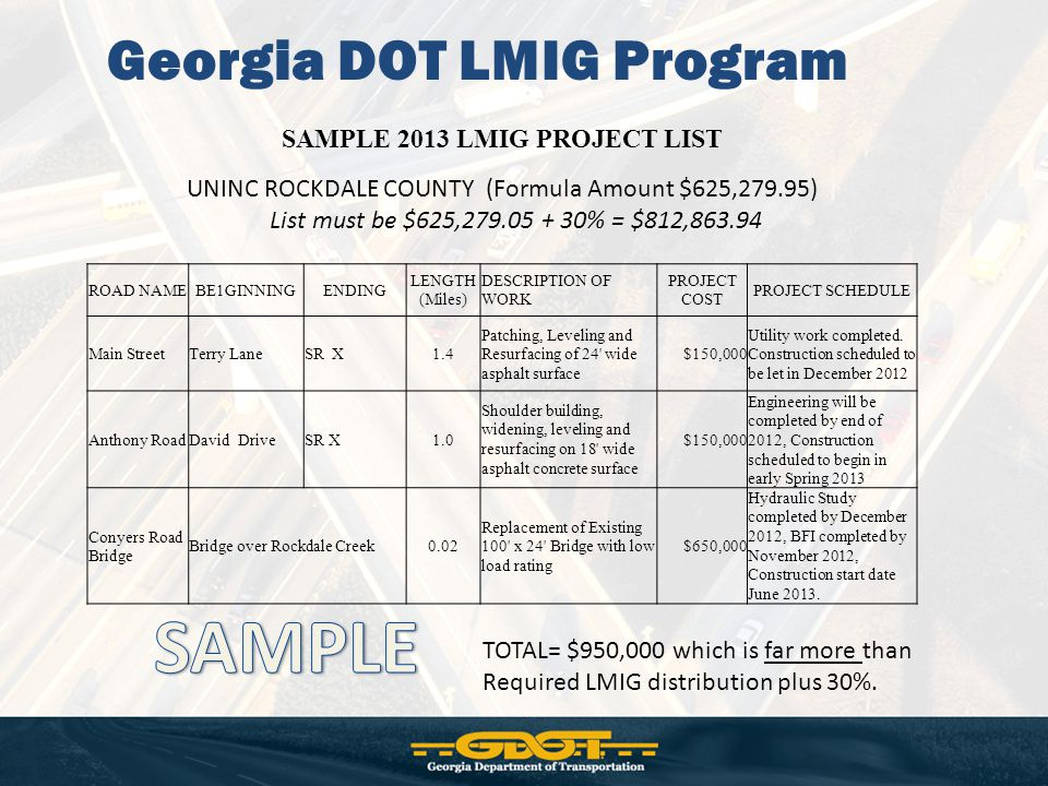 Georgia DOT LMIG Program SAMPLE 2013 LMIG PROJECT LIST UNINC ROCKDALE COUNTY (Formula Amount $625,279.95) List must be $625,279.05 + 30% = $812,863.94 ROAD NAMEBE1GINNINGENDING LENGTH (Miles) DESCRIPTION OF WORK PROJECT COST PROJECT SCHEDULE Main StreetTerry LaneSR X1.4 Patching, Leveling and Resurfacing of 24 wide asphalt surface $150,000 Utility work completed.