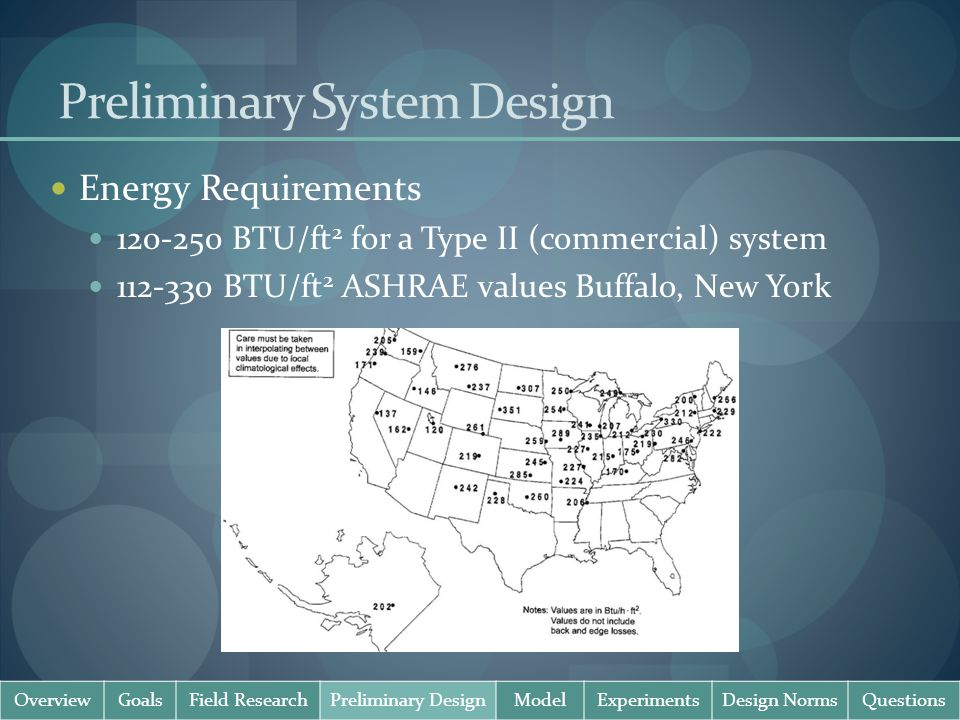 Preliminary System Design Energy Requirements 120-250 BTU/ft 2 for a Type II (commercial) system 112-330 BTU/ft 2 ASHRAE values Buffalo, New York OverviewGoalsField ResearchPreliminary DesignModelExperimentsDesign NormsQuestions