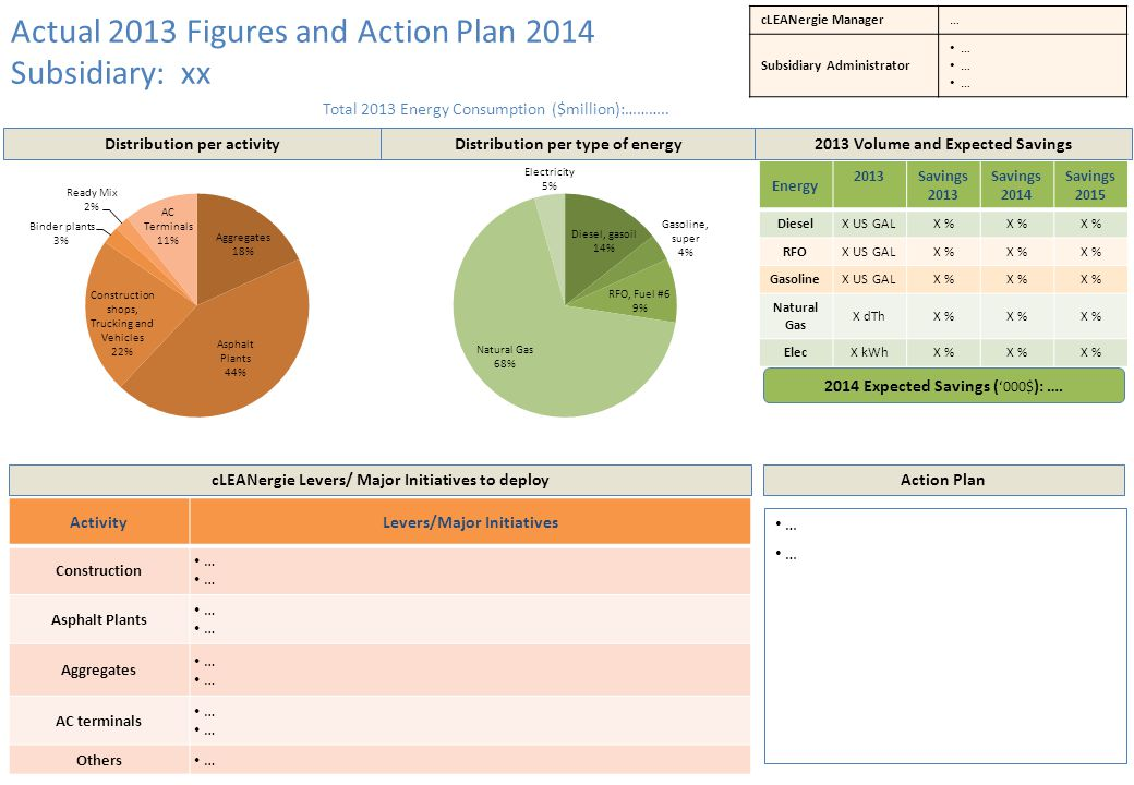 Total 2013 Energy Consumption ($million):………..