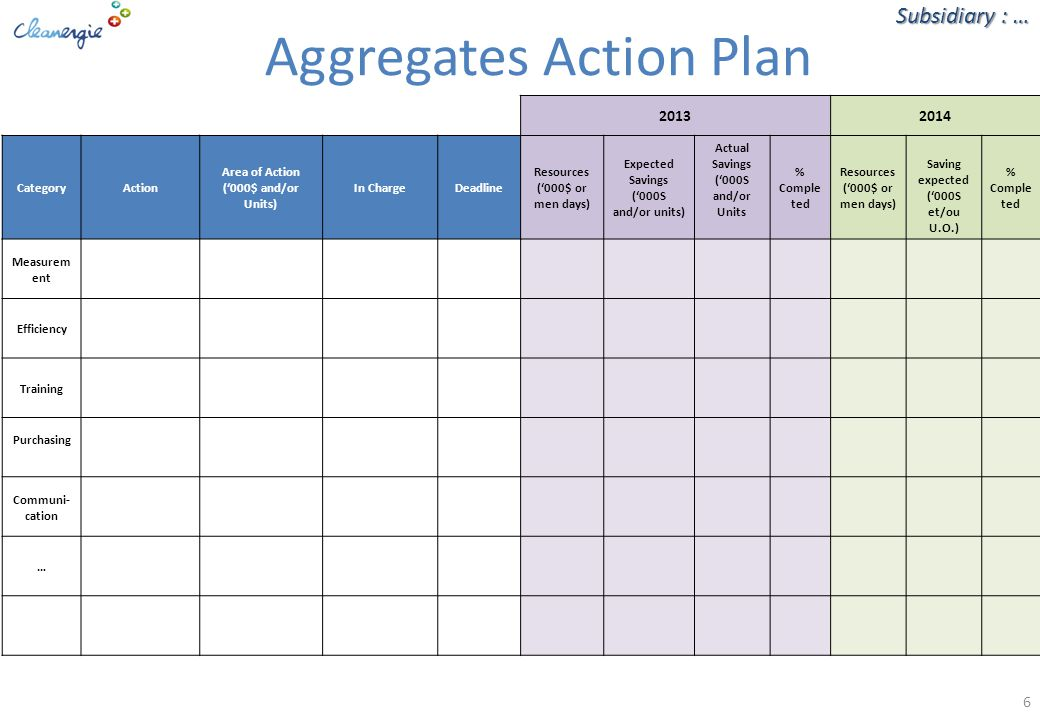 6 Aggregates Action Plan Subsidiary : … 20132014 CategoryAction Area of Action ('000$ and/or Units) In ChargeDeadline Resources ('000$ or men days) Expected Savings ('000S and/or units) Actual Savings ('000S and/or Units % Comple ted Resources ('000$ or men days) Saving expected ('000S et/ou U.O.) % Comple ted Measurem ent Efficiency Training Purchasing Communi- cation …