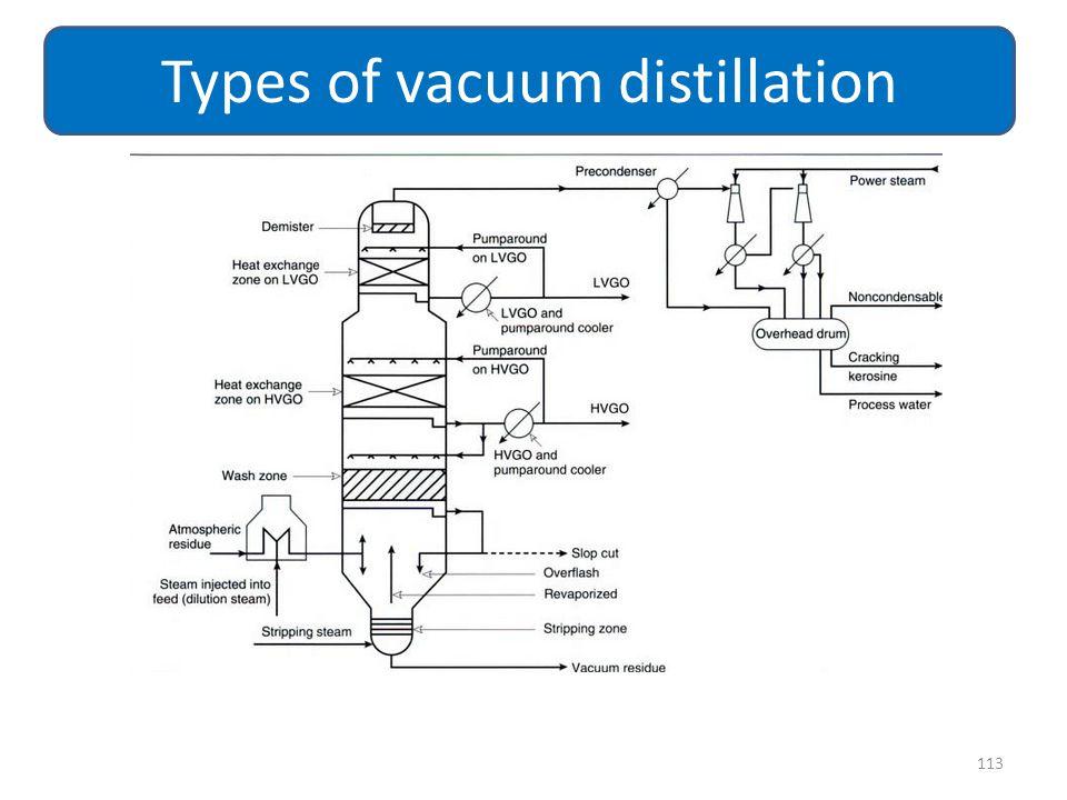113 Types of vacuum distillation